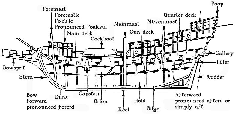 Glossary of Ship